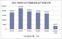 2020年1-4月中国移动电话产量及增速统计