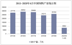 2020年1-4月中国饲料产量及增速统计