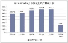 2020年1-4月中国氧化铝产量及增速统计