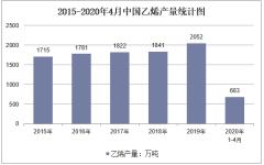 2020年1-4月中国乙烯产量及增速统计