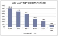 2020年1-4月中国新闻纸产量及增速统计