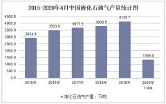 2020年1-4月中国液化石油气产量及增速统计