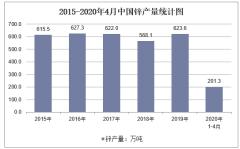 2020年1-4月中国锌产量及增速统计