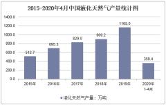 2020年1-4月中国液化天然气产量及增速统计