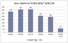 2020年1-4月中国中成药产量及增速统计
