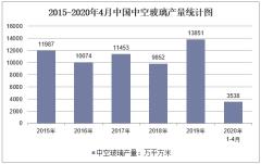 2020年1-4月中国中空玻璃产量及增速统计