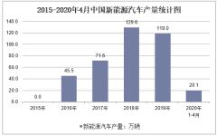 2020年1-4月中国新能源汽车产量及增速统计