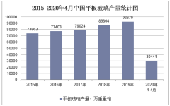 2020年1-4月中國平板玻璃產量及增速統計