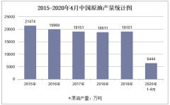 2020年1-4月中国原油产量及增速统计