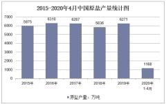 2020年1-4月中国原盐产量及增速统计
