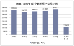 2020年1-4月中国原煤产量及增速统计