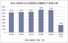 2020年1-4月中国原铝(电解铝)产量及增速统计