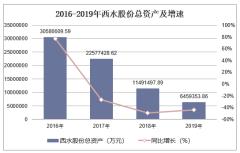 2016-2019年西水股份(600291)总资产、营业收入、营业成本及净利润统计