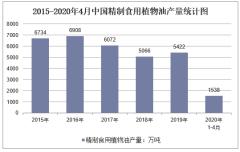 2020年1-4月中国精制食用植物油产量及增速统计