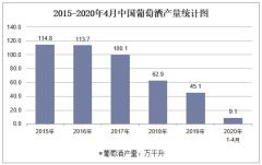 2020年1-4月中国葡萄酒产量及增速统计