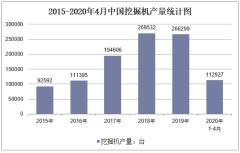 2020年1-4月中国挖掘机产量及增速统计