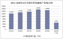 2020年1-4月中国中厚宽钢带产量及增速统计