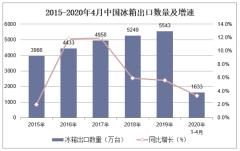 2020年1-4月中国冰箱出口数量、出口金额及出口均价统计