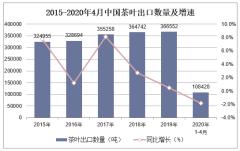 2020年1-4月中国茶叶出口数量、出口金额及出口均价统计
