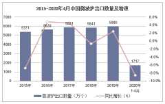 2020年1-4月中国微波炉出口数量、出口金额及出口均价统计
