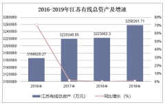 2016-2019年江苏有线(600959)总资产、营业收入、营业成本及净利润统计