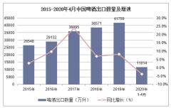 2020年1-4月中国啤酒出口数量、出口金额及出口均价统计