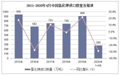 2020年1-4月中国氯化钾进口数量、进口金额及进口均价统计