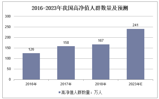 2016-2023年我国高净值人群数量及预测