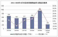 2020年1-4月中国食用植物油进口数量、进口金额及进口均价统计