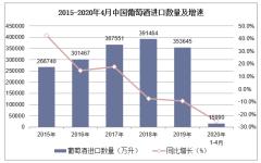 2020年1-4月中国葡萄酒进口数量、进口金额及进口均价统计