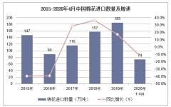 2020年1-4月中国棉花进口数量、进口金额及进口均价统计