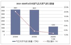 2020年1-4月中国气态天然气进口数量、进口金额及进口均价统计