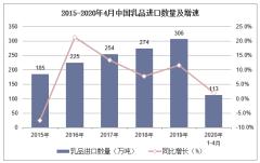 2020年1-4月中国乳品进口数量、进口金额及进口均价统计