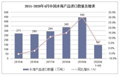 2020年1-4月中国水海产品进口数量、进口金额及进口均价统计