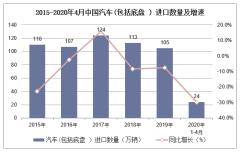 2020年1-4月中国汽车(包括底盘)进口数量、进口金额及进口均价统计