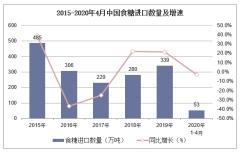 2020年1-4月中国食糖进口数量、进口金额及进口均价统计