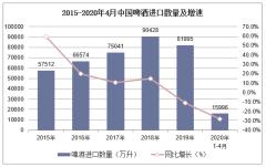 2020年1-4月中国啤酒进口数量、进口金额及进口均价统计