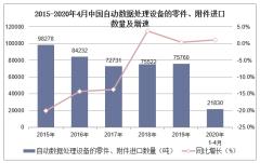 2020年1-4月中国自动数据处理设备的零件、附件进口数量、进口金额及进口均价统计
