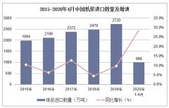 2020年1-4月中国纸浆进口数量、进口金额及进口均价统计