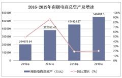 2016-2019年南极电商(002127)总资产、营业收入、营业成本及净利润统计