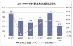 2020年1-4月中国玉米进口数量、进口金额及进口均价统计
