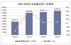 2016-2019年美思德(603041)总资产、营业收入、营业成本及净利润统计