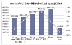 2020年1-4月中国计算机集成制造技术出口金额统计分析