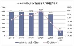 2020年1-4月中國自行車出口數量、出口金額及出口均價統計