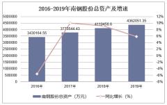 2016-2019年南钢股份(600282)总资产、营业收入、营业成本及净利润统计