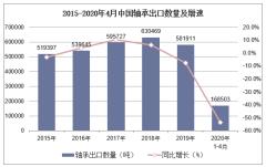 2020年1-4月中国轴承出口数量、出口金额及出口均价统计