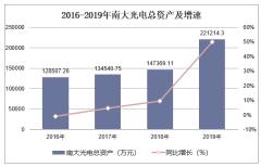 2016-2019年南大光电(300346)总资产、营业收入、营业成本及净利润统计