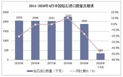 2020年1-4月中国钻石进口数量、进口金额及进口均价统计