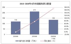 2020年1-4月中国猪肉进口数量、进口金额及进口均价统计