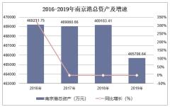 2016-2019年南京港(002040)总资产、营业收入、营业成本及净利润统计